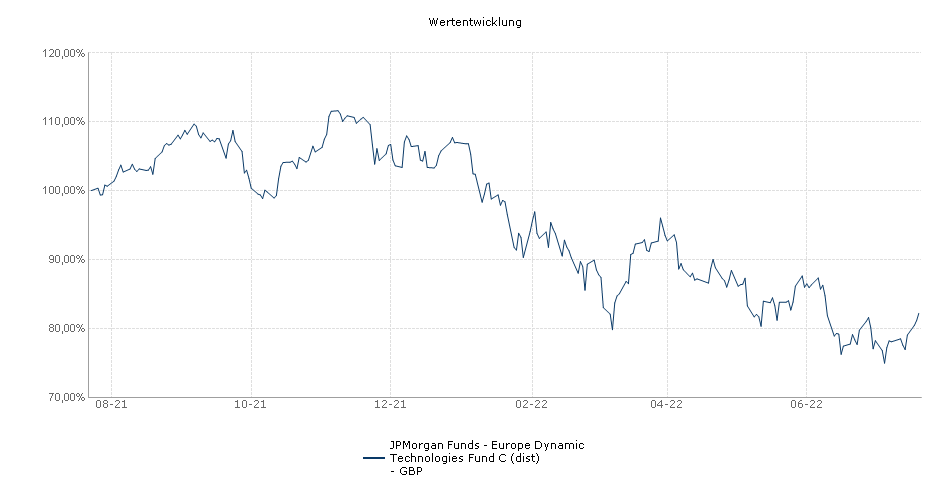 JPMorgan Funds - Europe Dynamic Technologies Fund C (dist) - GBP Fonds Performance