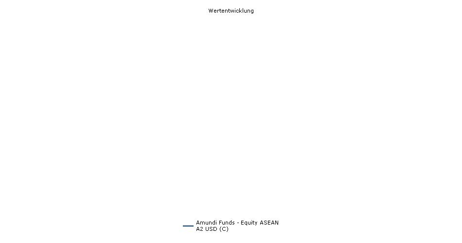 Amundi Funds - Equity ASEAN A2 USD (C) Fonds Performance