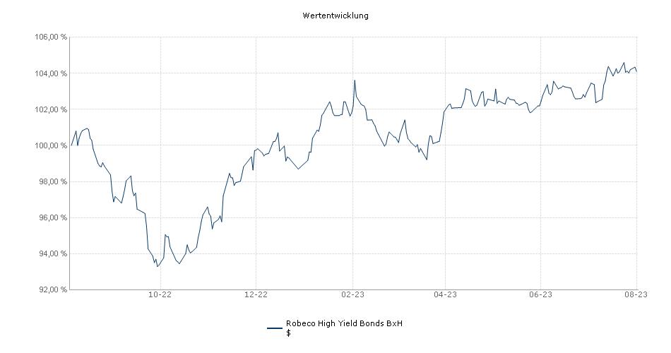 Robeco High Yield Bonds BxH $ Fonds Performance