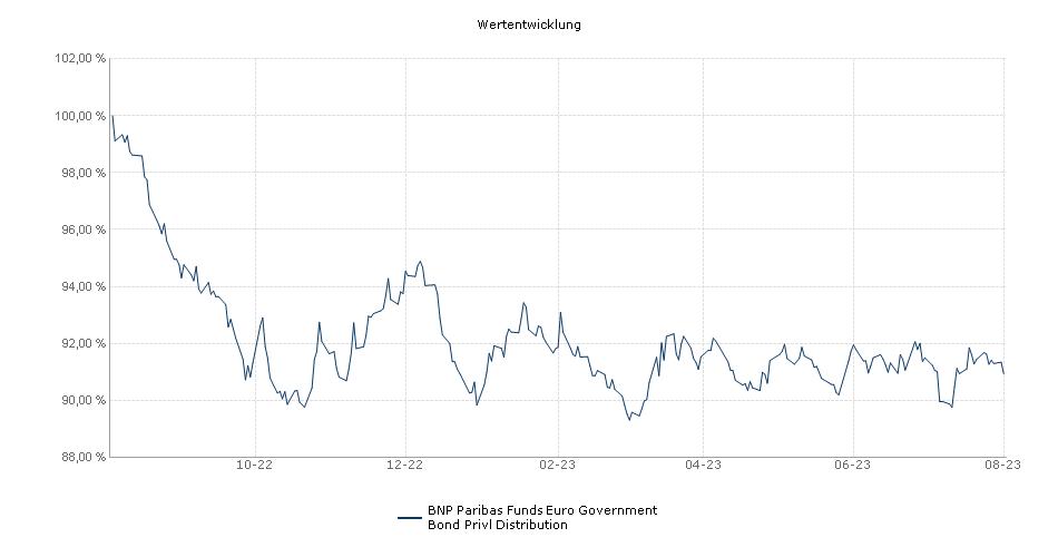 BNP Paribas Funds Euro Government Bond Privl Distribution Fonds Performance