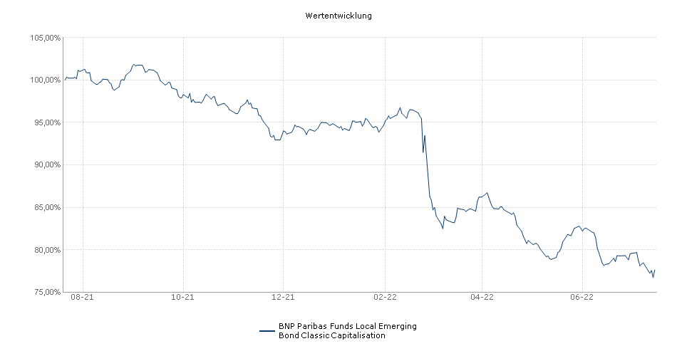 BNP Paribas Funds Local Emerging Bond Classic Capitalisation Fonds Performance