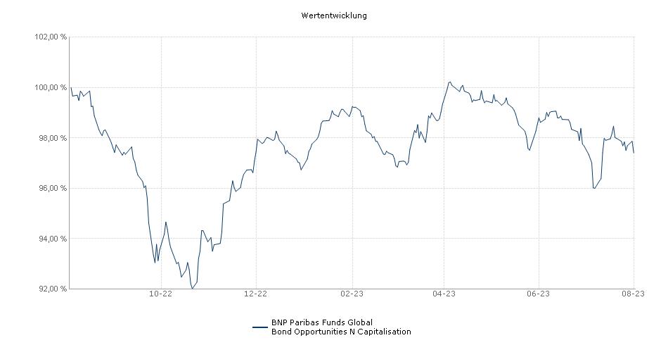 BNP Paribas Funds Global Bond Opportunities N Capitalisation Fonds Performance