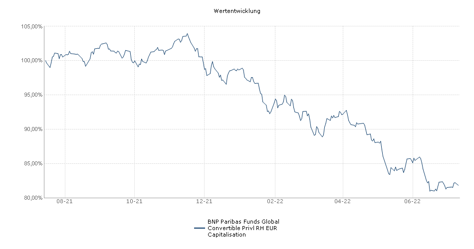 BNP Paribas Funds Global Convertible Privl RH EUR Capitalisation Fonds Performance