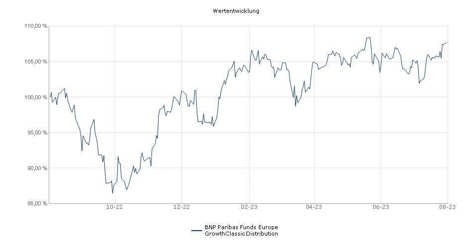 BNP Paribas Funds Europe GrowthClassic Distribution Fonds Performance