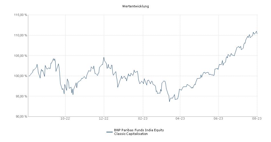 BNP Paribas Funds India Equity Classic Capitalisation Fonds Performance