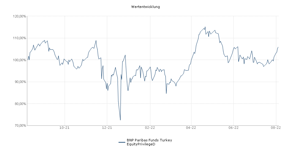 BNP Paribas Funds Turkey EquityPrivilegeD Fonds Performance