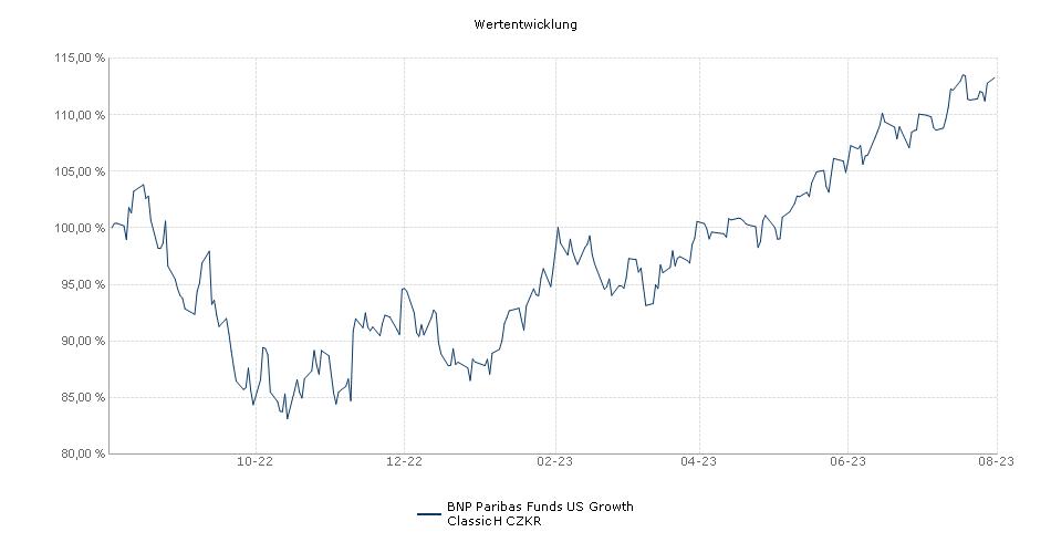BNP Paribas Funds US Growth Classic H CZKR Fonds Performance