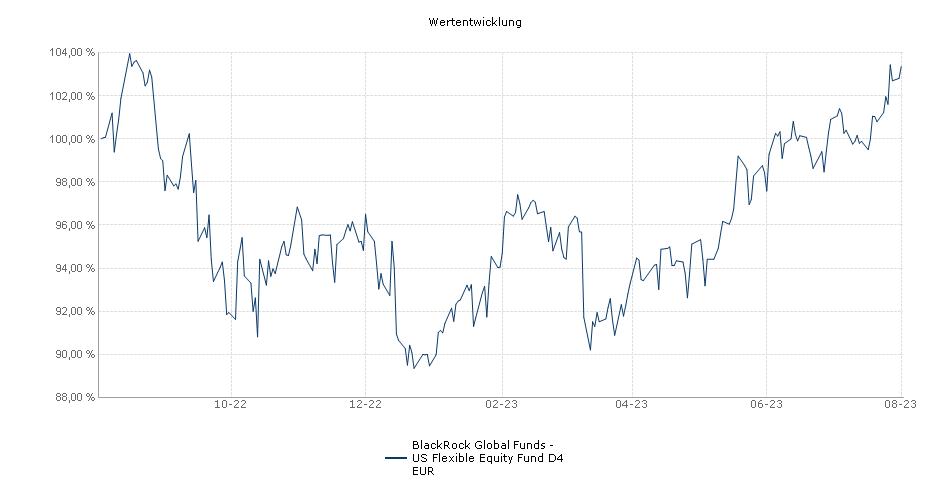 BlackRock Global Funds - US Flexible Equity Fund D4 EUR Fonds Performance
