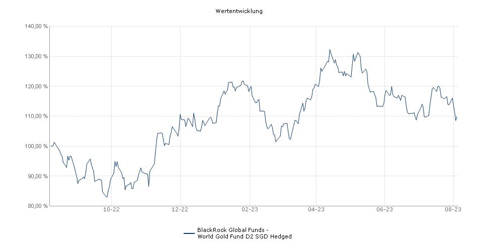 BlackRock Global Funds - World Gold Fund D2 SGD Hedged Fonds Performance