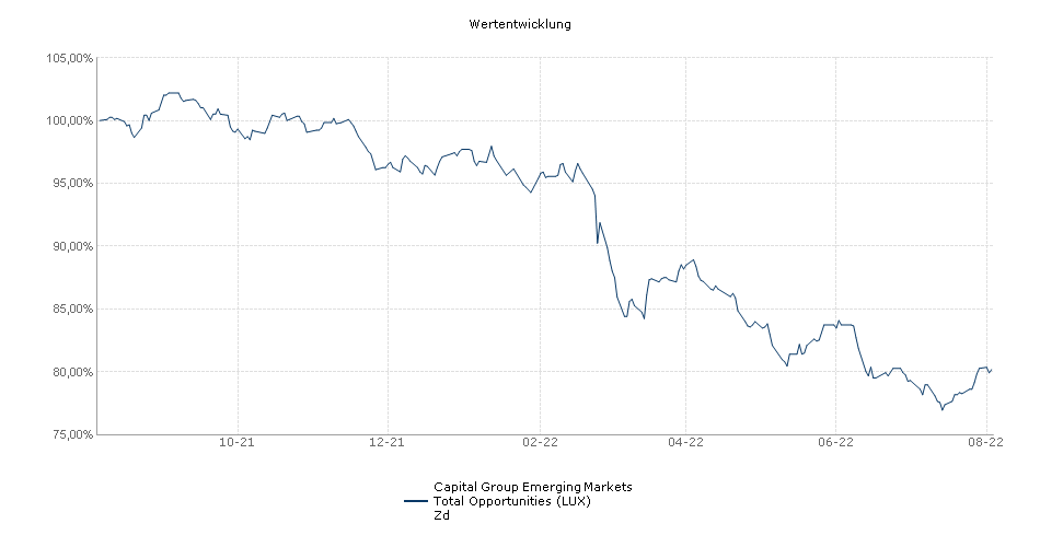 Capital Group Emerging Markets Total Opportunities (LUX) Zd Fonds Performance