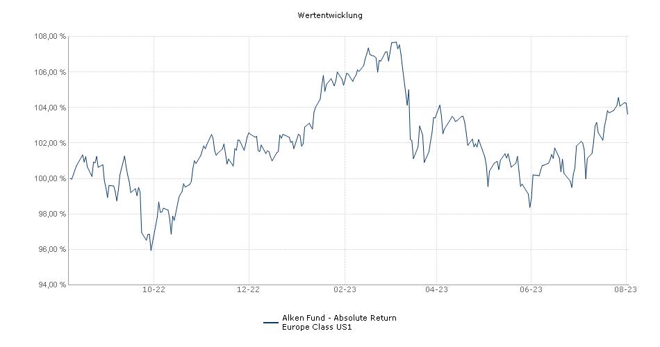 Alken Fund - Absolute Return Europe Class US1 Fonds Performance