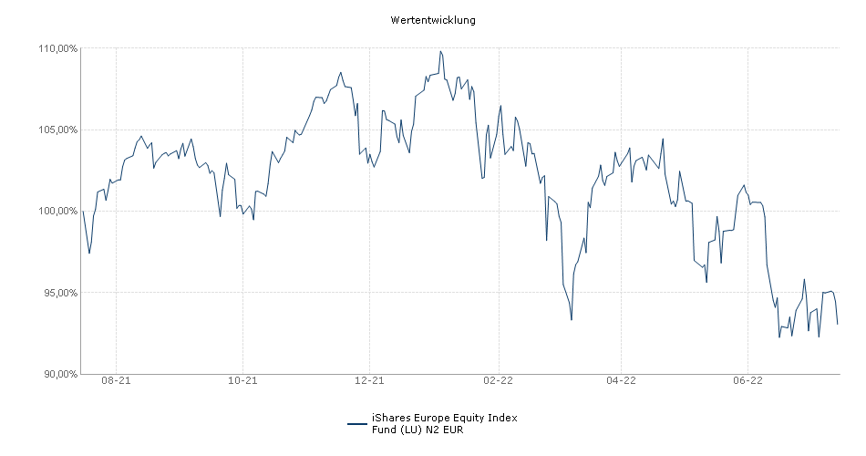 iShares Europe Equity Index Fund (LU) N2 EUR Fonds Performance