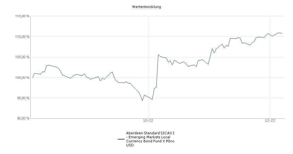 Aberdeen Standard SICAV I - Emerging Markets Local Currency Bond Fund X MInc USD Fonds Performance