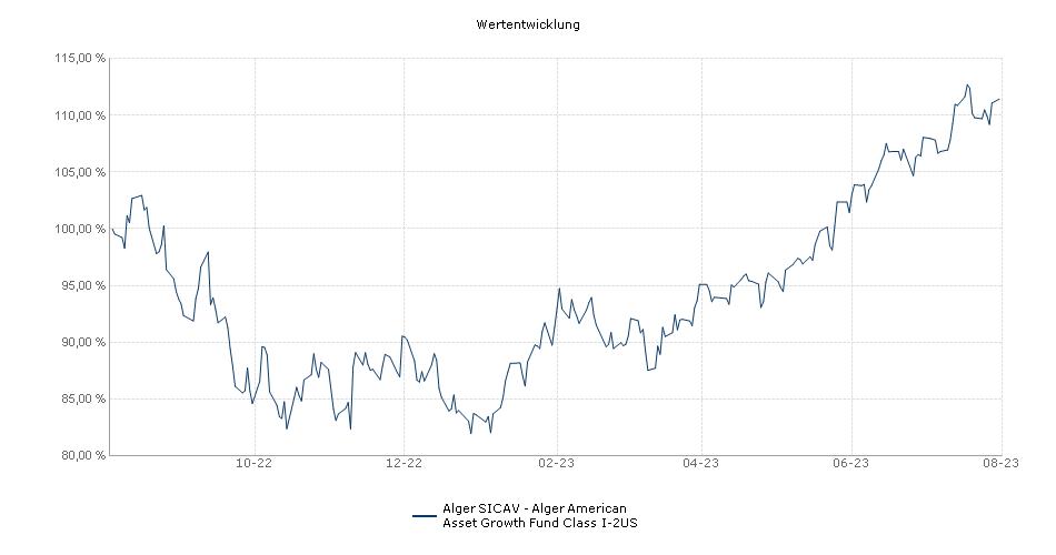 Alger SICAV - Alger American Asset Growth Fund Class I-2US Fonds Performance