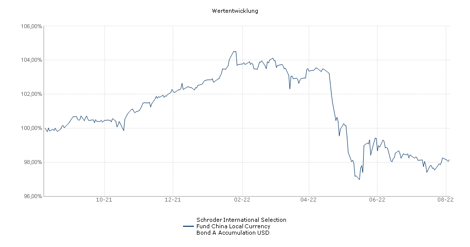 Schroder International Selection Fund China Local Currency Bond A Accumulation USD Fonds Performance
