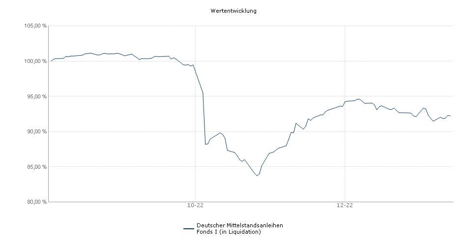 Deutscher Mittelstandsanleihen Fonds I Fonds Performance