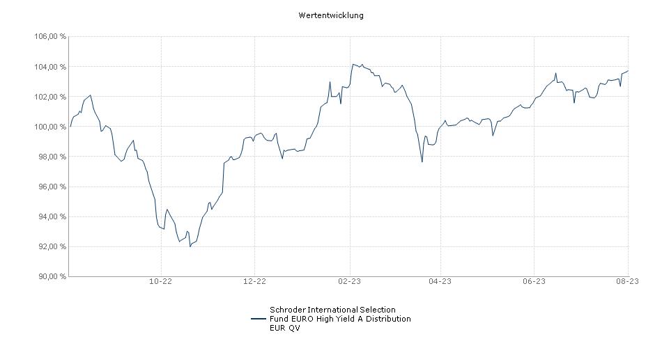 Schroder International Selection Fund EURO High Yield A Distribution EUR QV Fonds Performance