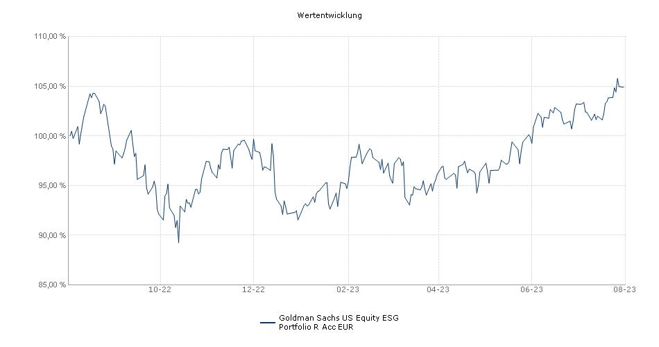 Goldman Sachs US Equity Portfolio R Acc EUR Fonds Performance