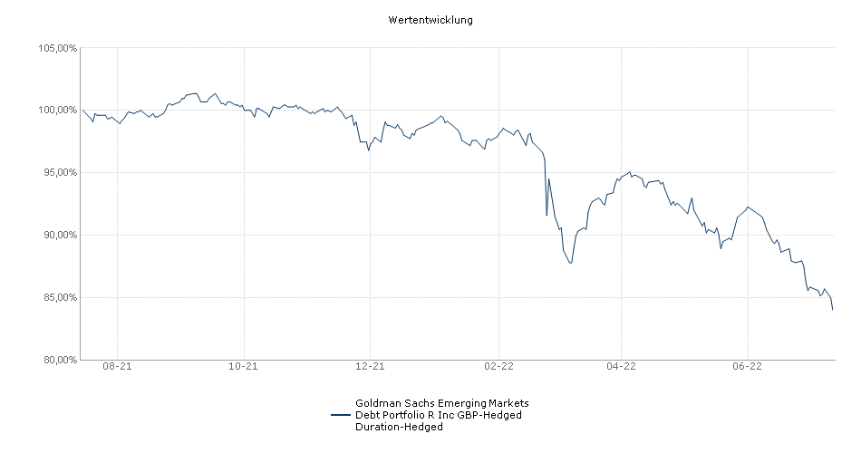 Goldman Sachs Emerging Markets Debt Portfolio R Inc GBP-Hedged Duration-Hedged Fonds Performance