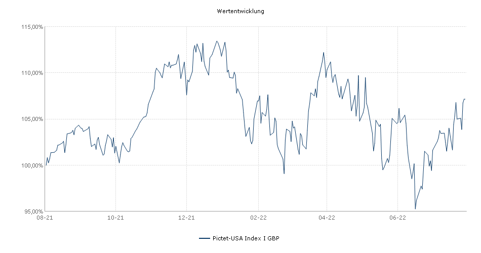 Pictet-USA Index I GBP Fonds Performance