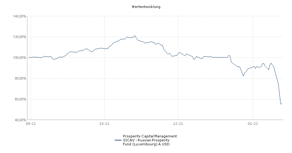 Prosperity Capital Management SICAV - Russian Prosperity Fund (Luxembourg) A USD Fonds Performance
