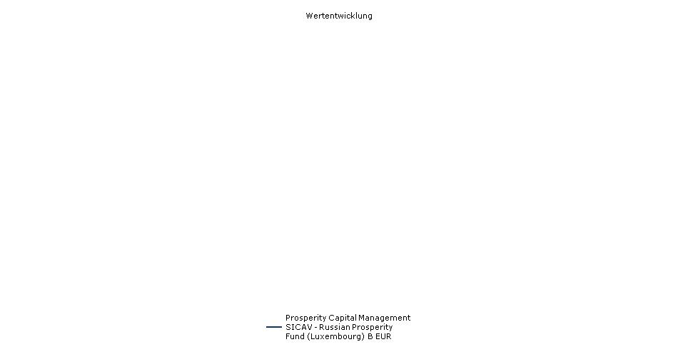 Prosperity Capital Management SICAV - Russian Prosperity Fund (Luxembourg) B EUR Fonds Performance