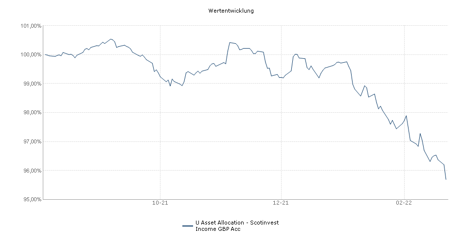 U Asset Allocation - Scotinvest Income GBP Acc Fonds Performance