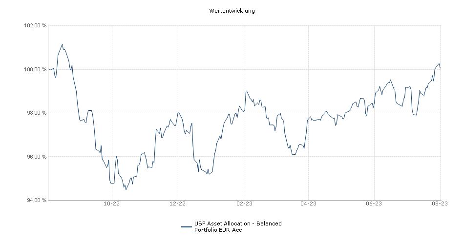 UBP Asset Allocation - Balanced Portfolio EUR Acc Fonds Performance