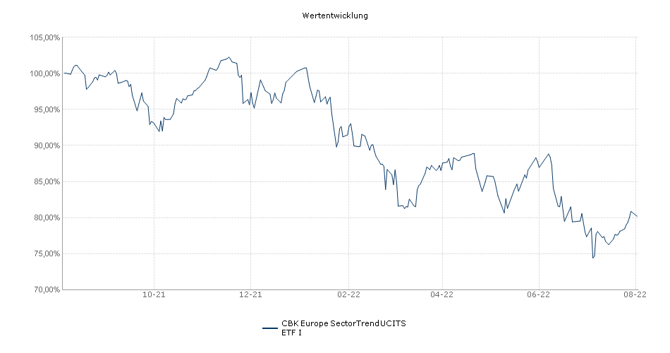 CBK Europe SectorTrend UCITS ETF I Performance