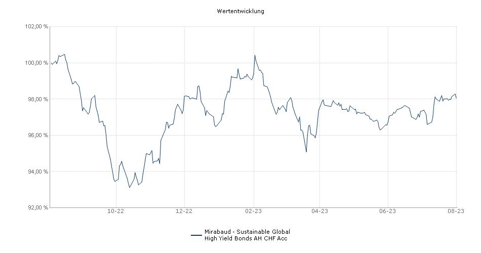 Mirabaud - Global High Yield Bonds AH CHF Acc Fonds Performance