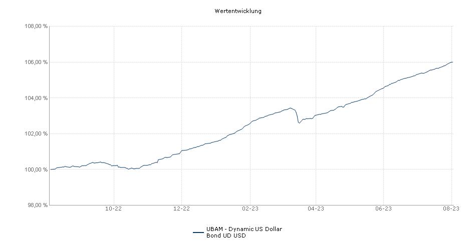 UBAM - Dynamic US Dollar Bond UD USD Fonds Performance