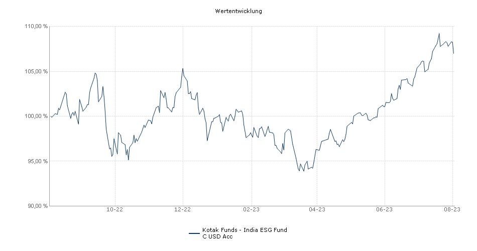 Kotak Funds - India Growth Fund C USD Acc Fonds Performance