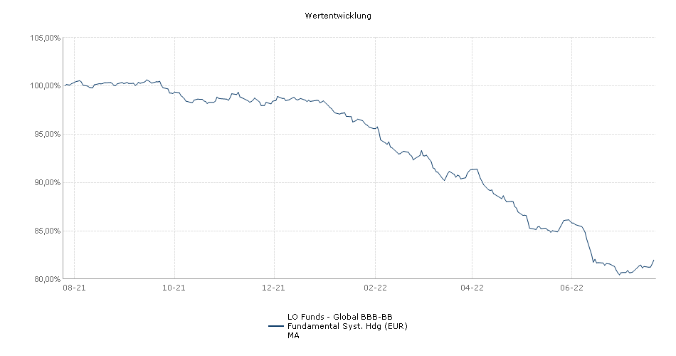 Lombard Odier Funds - Global BBB-BB Fundamental Syst. Hdg (EUR) MA Fonds Performance
