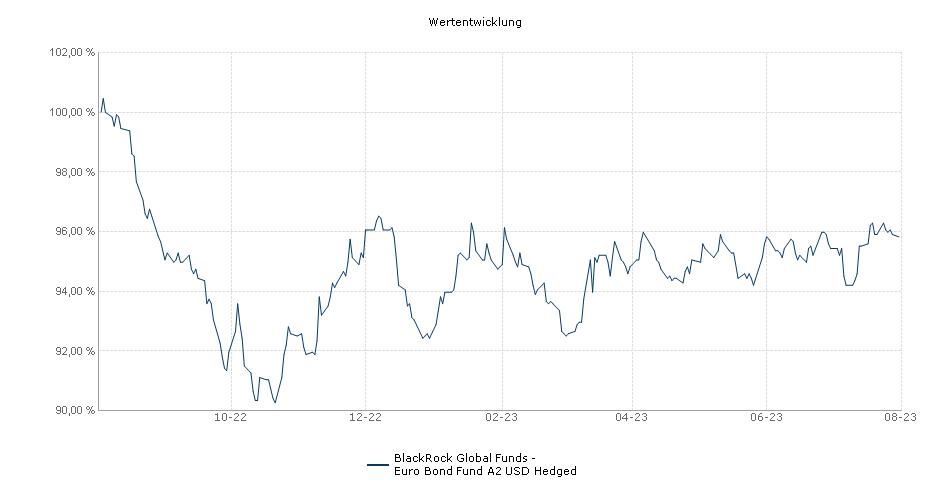 BlackRock Global Funds - Euro Bond Fund A2 USD Hedged Fonds Performance
