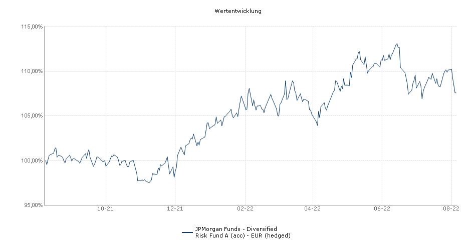 JPMorgan Funds - Diversified Risk Fund A (acc) - EUR (hedged) Fonds Performance
