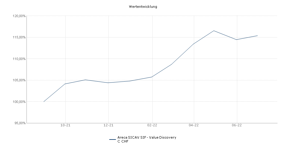 Areca SICAV SIF - Value Discovery C CHF Fonds Performance