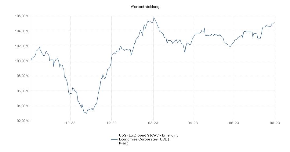 UBS (Lux) Bond SICAV - Emerging Economies Corporates (USD) P-acc Fonds Performance
