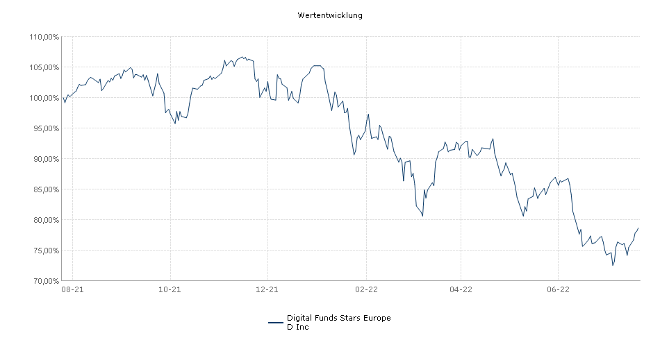 Digital Funds Stars Europe D Inc Fonds Performance