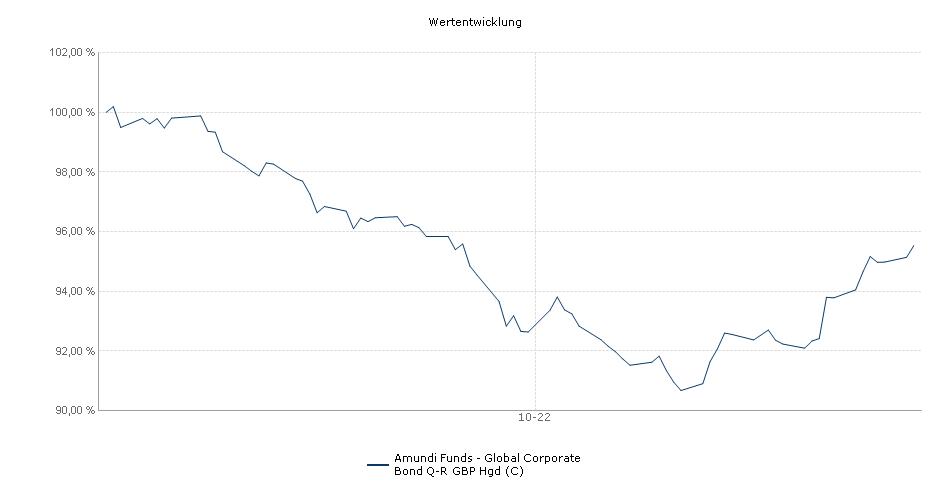Amundi Funds - Global Corporate Bond Q-R GBP Hgd (C) Fonds Performance