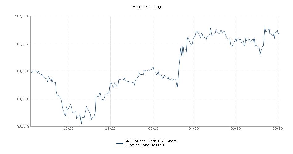 BNP Paribas Funds US Short Duration BondClassicD Fonds Performance