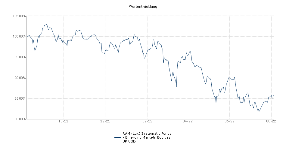 RAM (Lux) Systematic Funds - Emerging Markets Equities UP USD Fonds Performance
