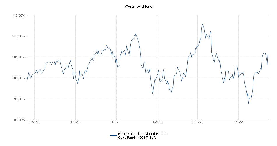 Fidelity Funds - Global Health Care Fund Y-DIST-EUR Fonds Performance