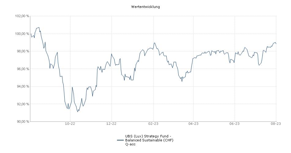 UBS (Lux) Strategy Fund - Balanced (CHF) Q-acc Fonds Performance
