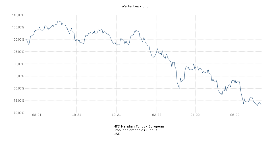 MFS Meridian Funds - European Smaller Companies Fund I1 USD Fonds Performance