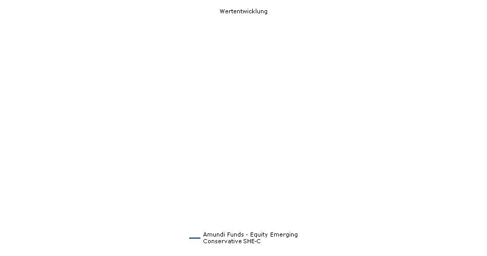 Amundi Funds - Equity Emerging Conservative SHE-C Fonds Performance