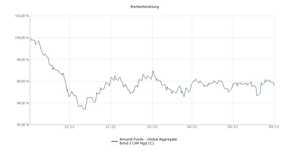 Amundi Funds - Global Aggregate Bond I CHF Hgd (C) Fonds Performance