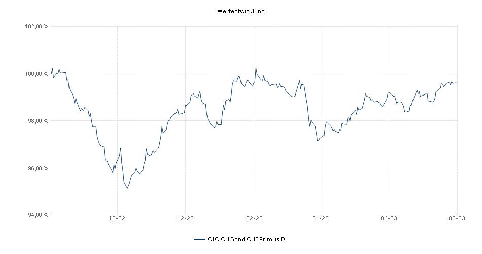 CIC CH Bond CHF Primus D Fonds Performance