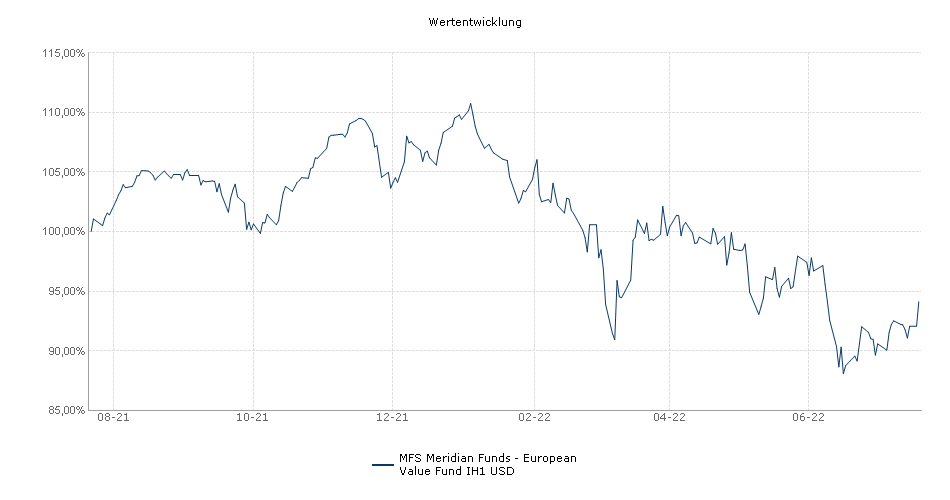 MFS Meridian Funds - European Value Fund IH1 USD Fonds Performance