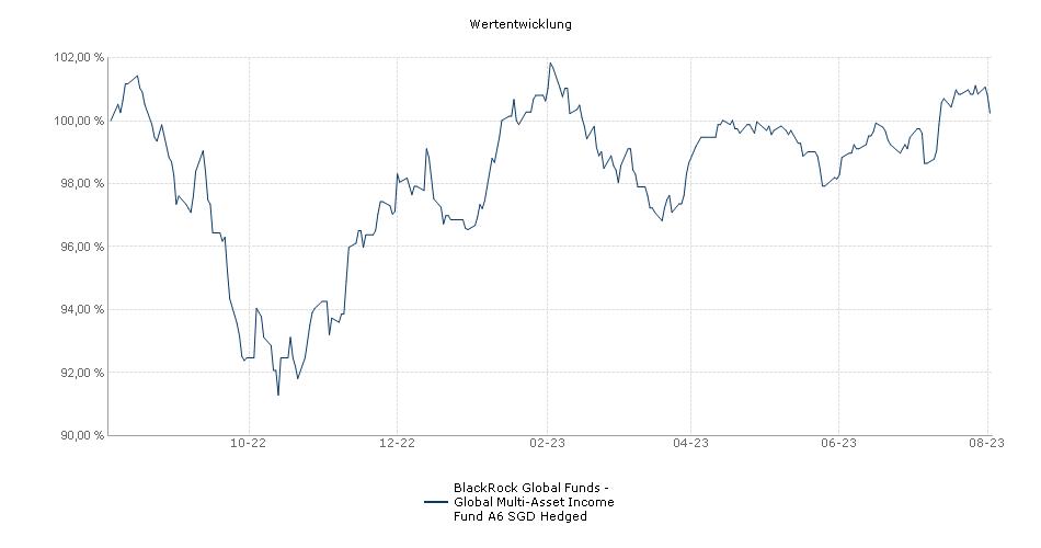 BlackRock Global Funds - Global Multi-Asset Income Fund A6 SGD Hedged Fonds Performance