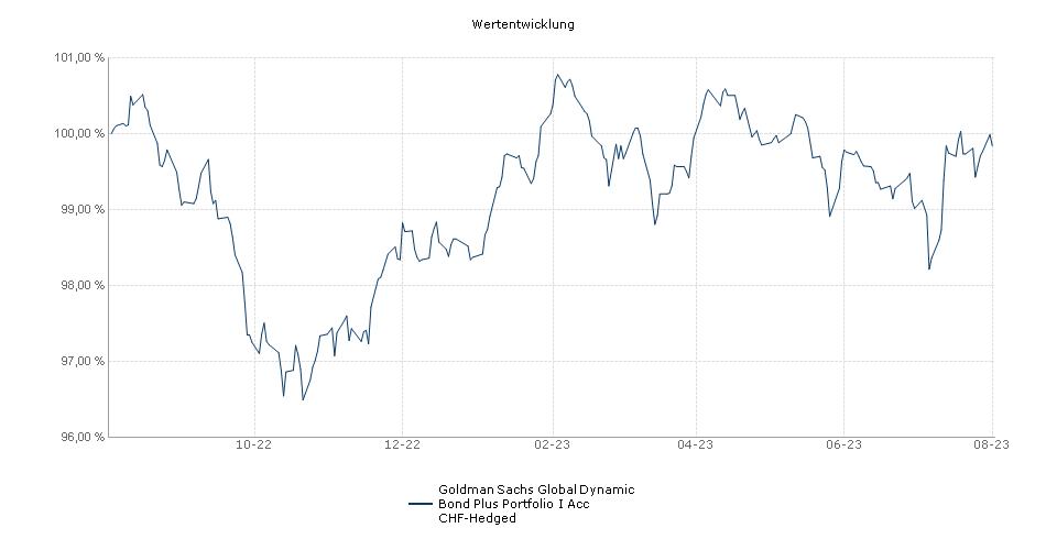 Goldman Sachs Global Dynamic Bond Plus Portfolio I Acc CHF-Hedged Fonds Performance